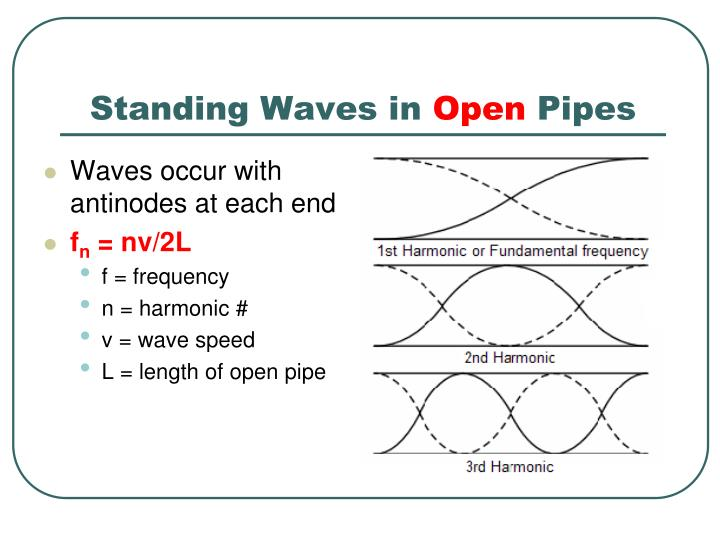 Standing Waves in