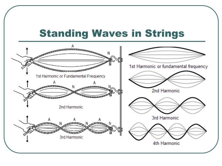 Standing Waves in Strings
