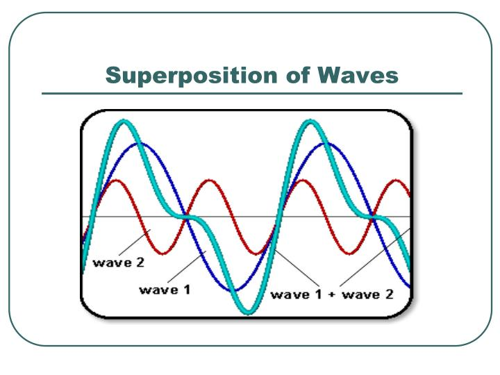 Superposition of Waves