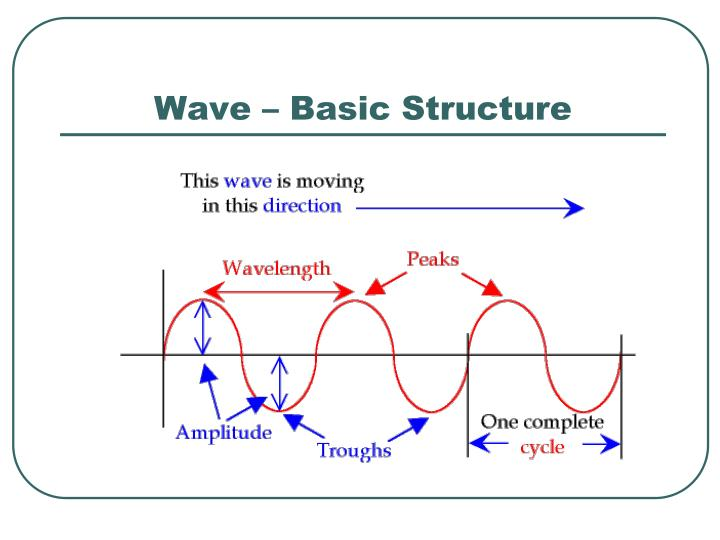 Wave – Basic Structure