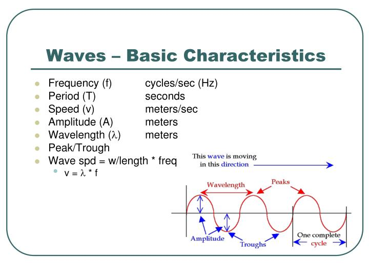 Waves basic characteristics