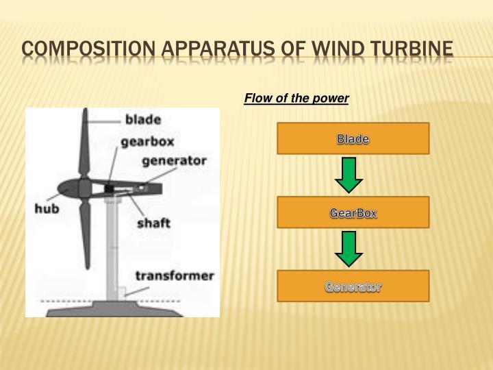 Composition apparatus of wind turbine