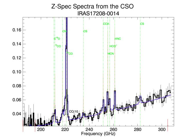 Z-Spec Spectra from the CSO