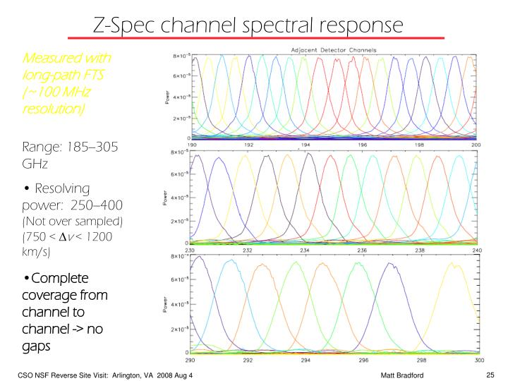 Z-Spec channel spectral response
