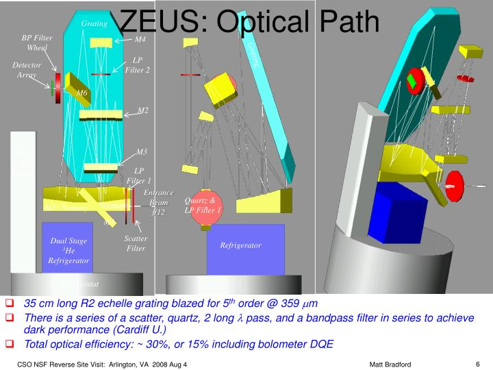ZEUS: Optical Path