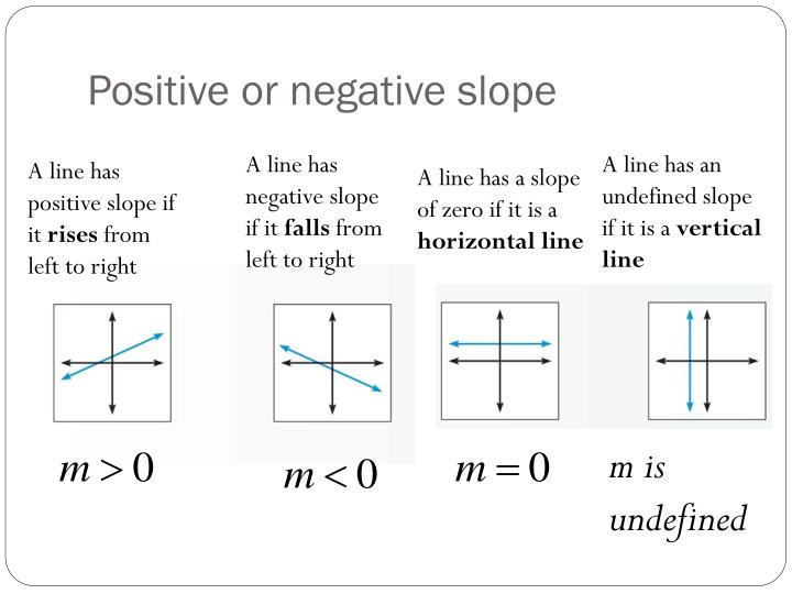 Positive or negative slope