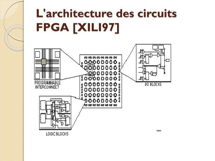 L'architecture des circuits FPGA [XILI97]