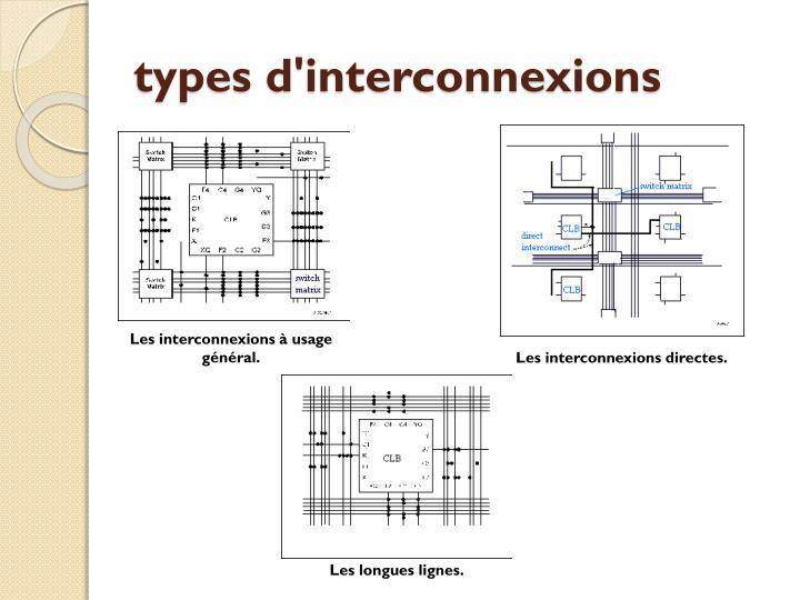 types d'interconnexions