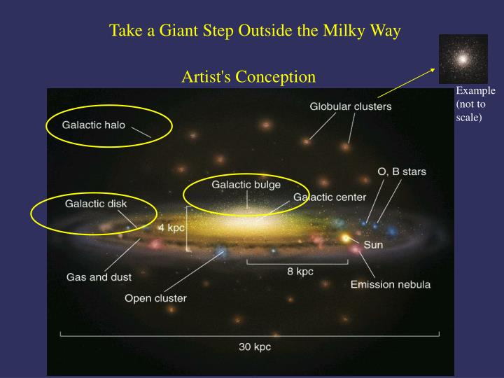 Take a Giant Step Outside the Milky Way