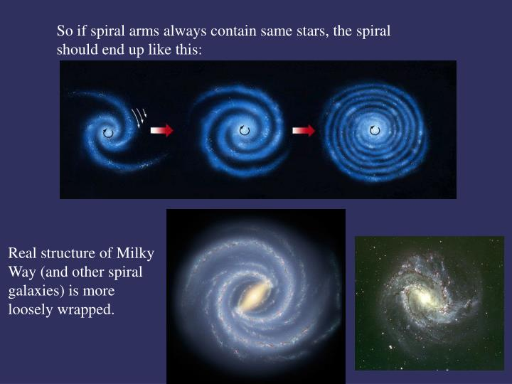 So if spiral arms always contain same stars, the