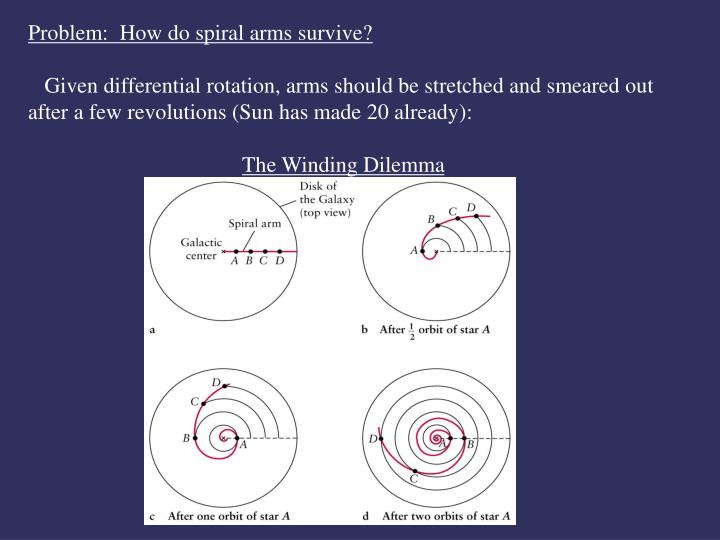 Problem:  How do spiral arms survive?