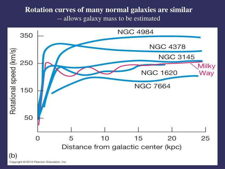 Rotation curves of many normal galaxies are similar