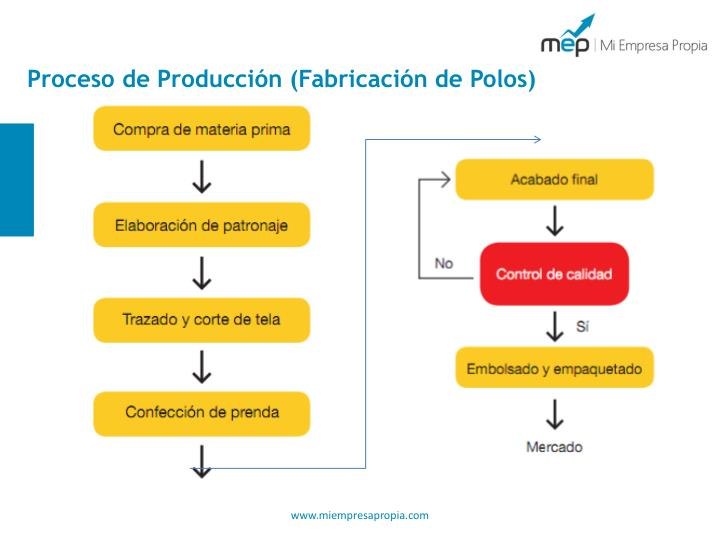 Proceso de Producción (Fabricación de Polos)