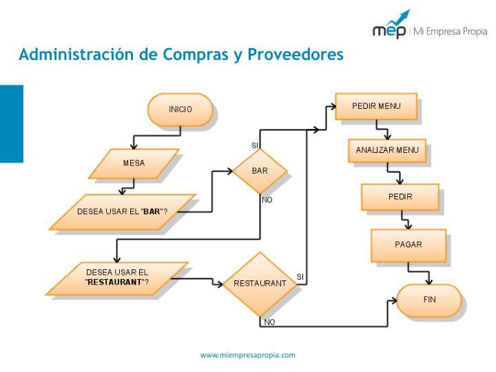 Administración de Compras y Proveedores