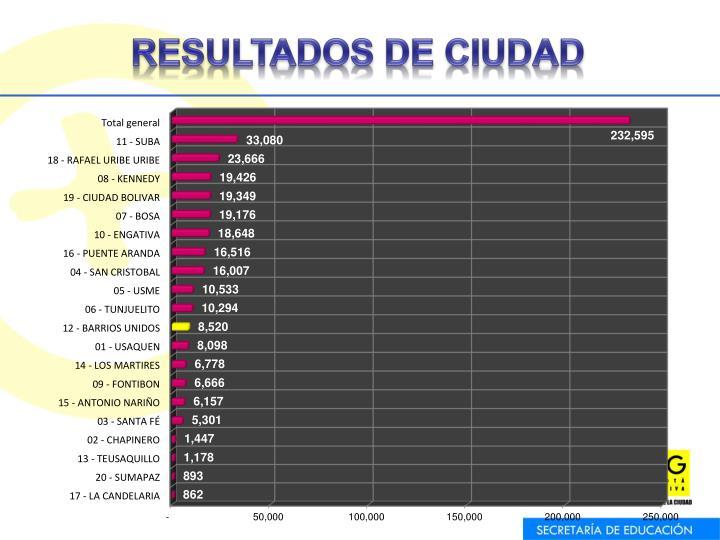RESULTADOS DE CIUDAD