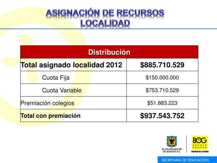ASIGNACIÓN DE RECURSOS LOCALIDAD