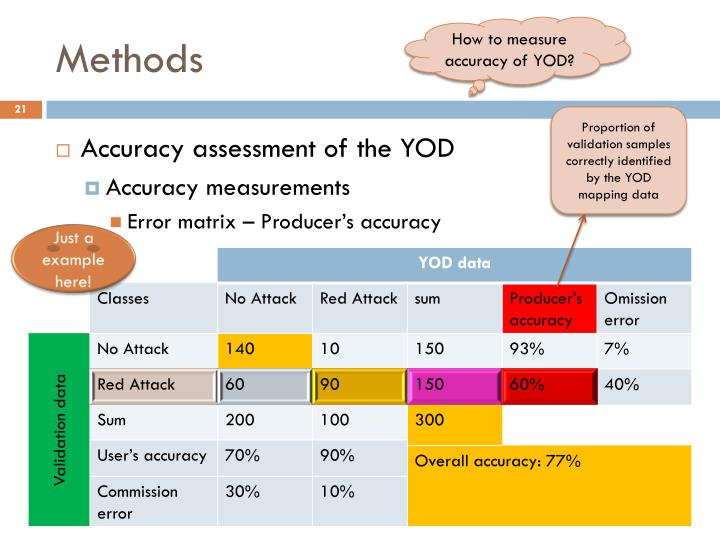 How to measure accuracy of YOD?