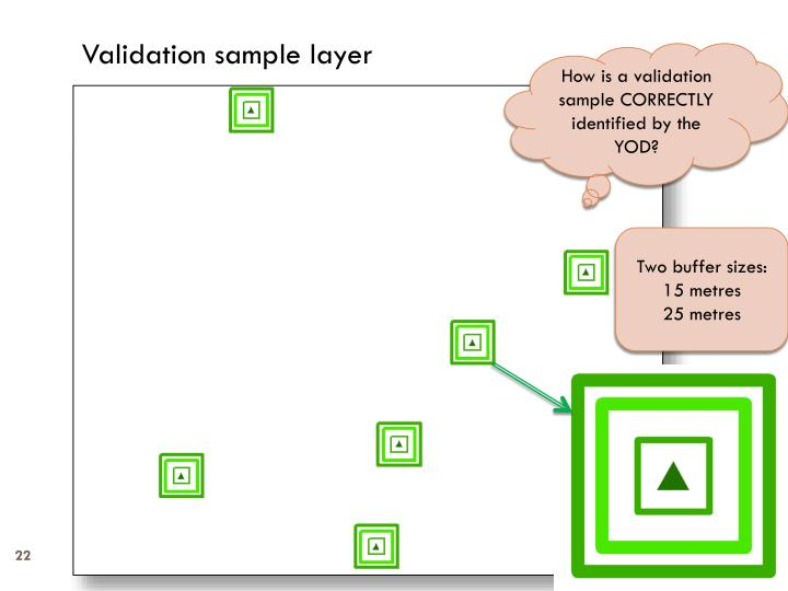 Validation sample layer