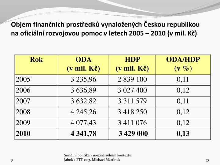 Objem finančních prostředků vynaložených Českou republikou na oficiální rozvojovou pomoc vletech 2005 – 2010 (v mil. Kč)
