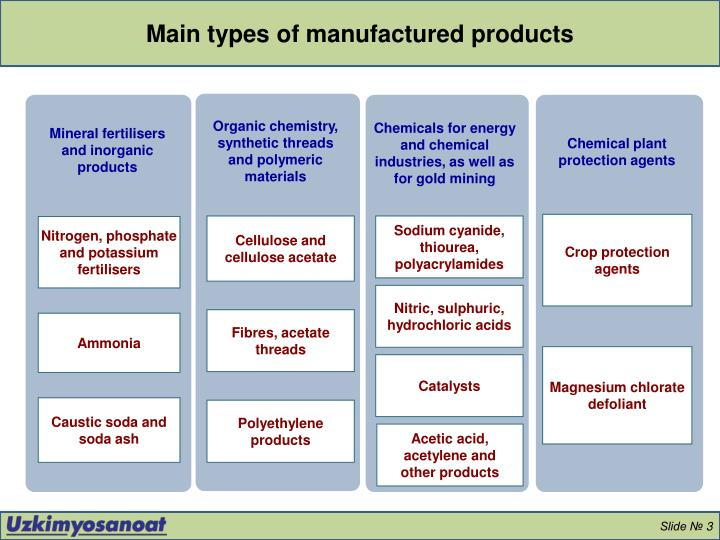 Main types of manufactured products
