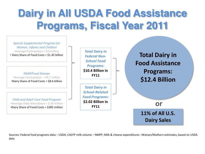 Dairy in All USDA Food Assistance  Programs, Fiscal Year 2011