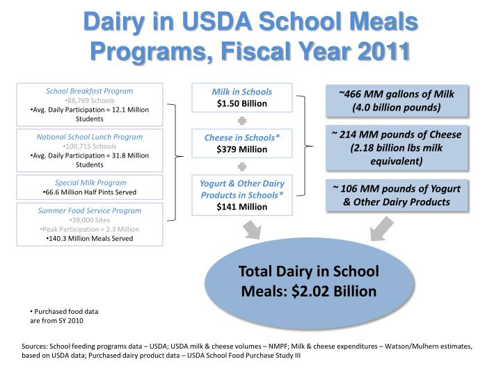 Dairy in USDA School Meals