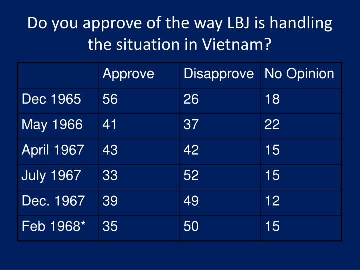 Do you approve of the way LBJ is handling the situation in Vietnam?