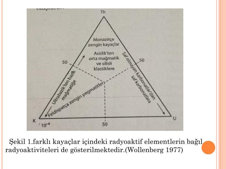 Şekil 1.farklı kayaçlar içindeki radyoaktif elementlerin bağıl radyoaktiviteleri de gösterilmektedir.(