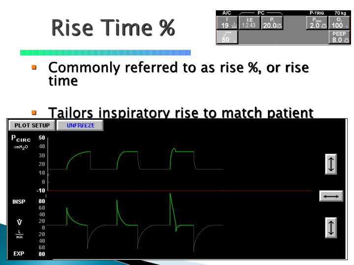 Rise Time %