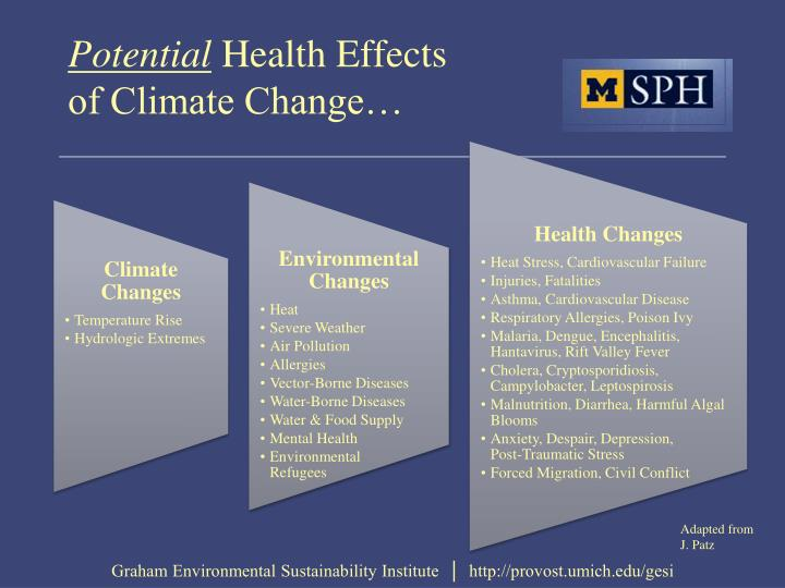 how climate change affects human health Perspective from the new england journal of medicine — climate change and human health nejm dr paul epstein on the effects of climate change on human health.