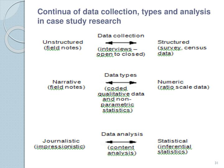 Continua of data collection, types and analysis in case study research