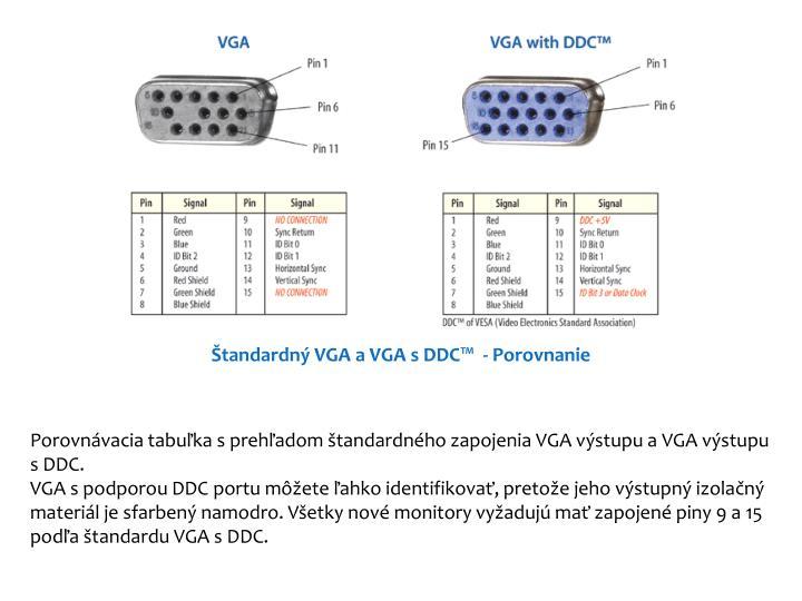 Štandardný VGA a VGA s DDC™- Porovnanie