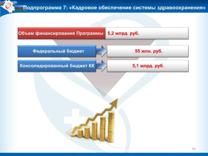 Подпрограмма 7: «Кадровое обеспечение системы здравоохранения»