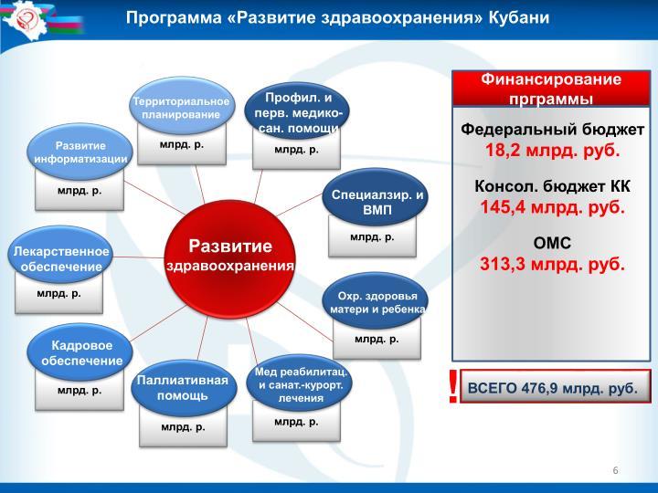 Программа «Развитие здравоохранения» Кубани