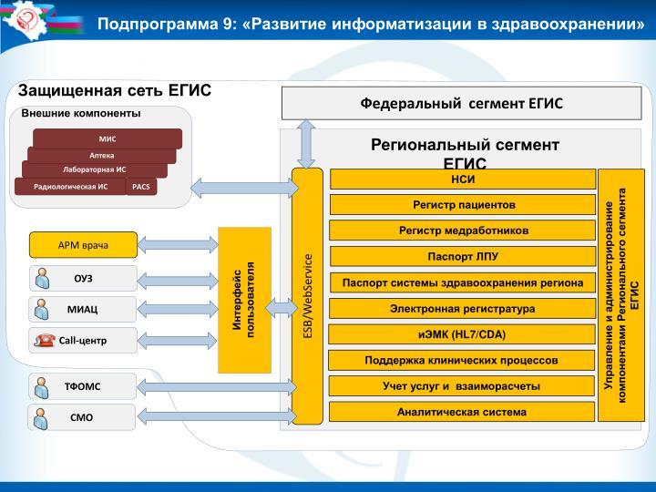 Подпрограмма 9: «Развитие информатизации в здравоохранении»