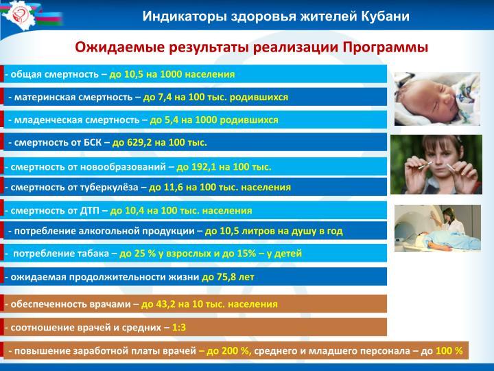 Индикаторы здоровья жителей Кубани