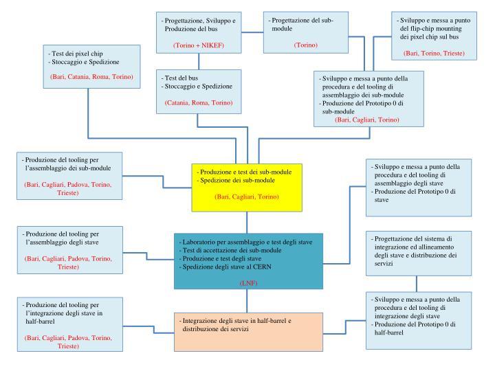Sviluppo e messa a punto della procedura e del