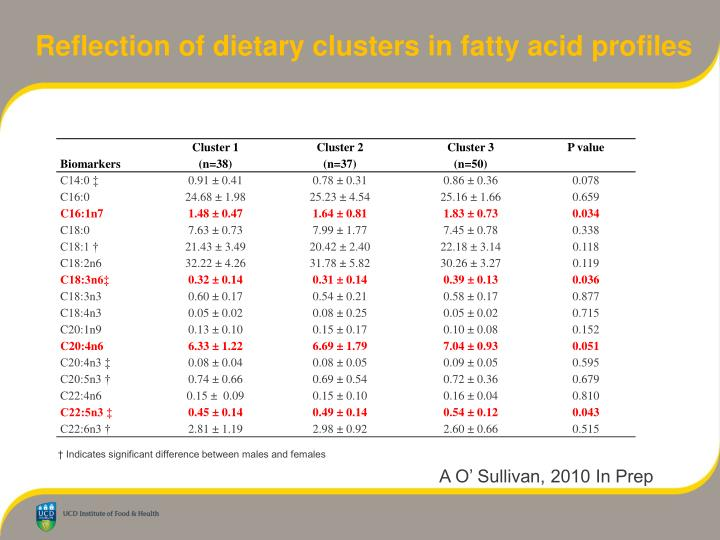 Reflection of dietary clusters in fatty acid profiles