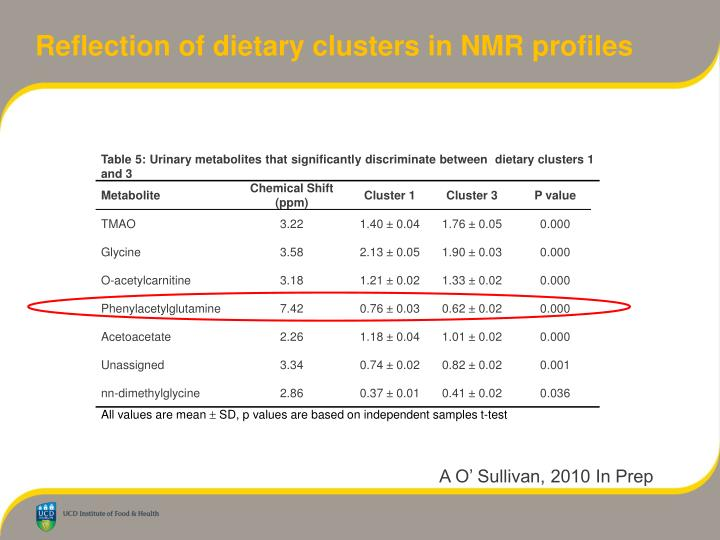 Reflection of dietary clusters in NMR profiles
