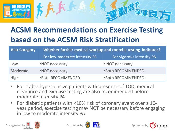 ACSM Recommendations on Exercise Testing based on the ACSM Risk