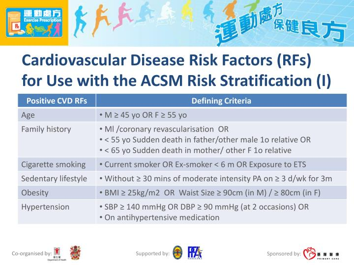 Cardiovascular Disease Risk Factors (RFs) for Use with the ACSM Risk Stratification (I)