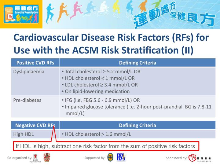 Cardiovascular Disease Risk Factors (RFs) for Use with the ACSM Risk Stratification (II)