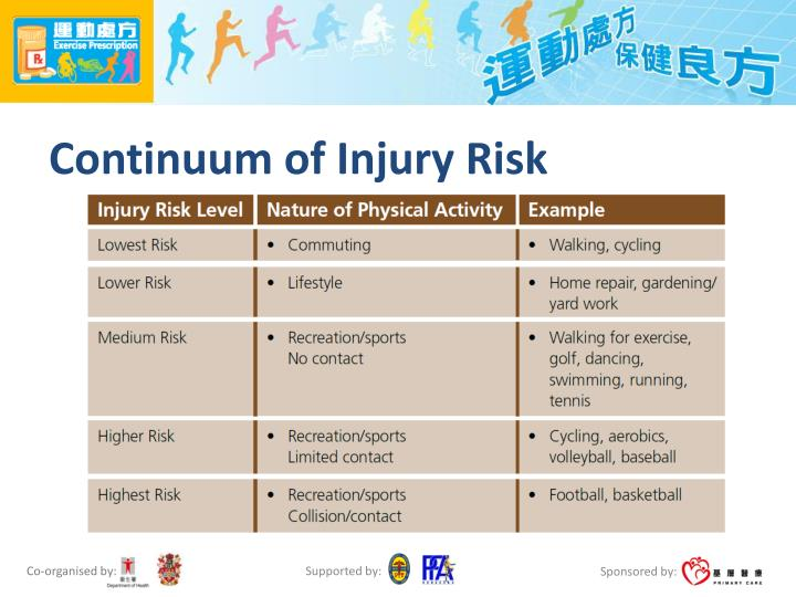 Continuum of Injury Risk