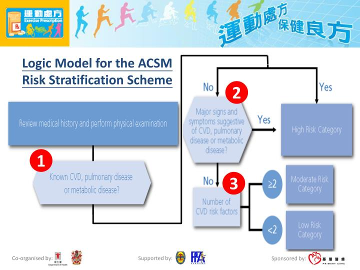 Logic Model for the ACSM Risk Stratification Scheme