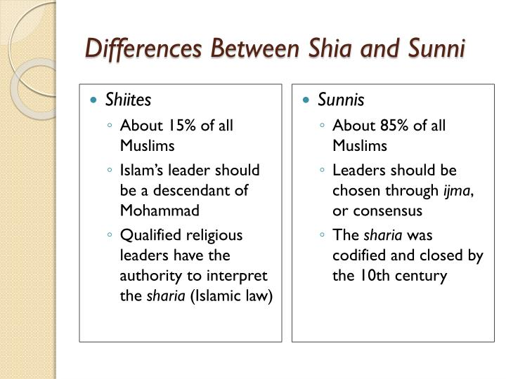 Differences Between Shia and Sunni