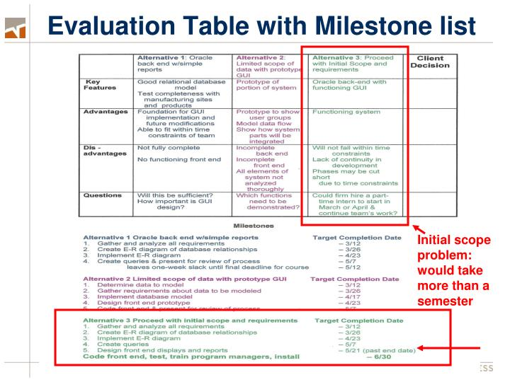 Evaluation Table with Milestone list