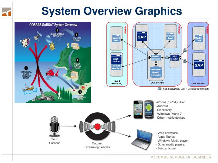 System Overview Graphics