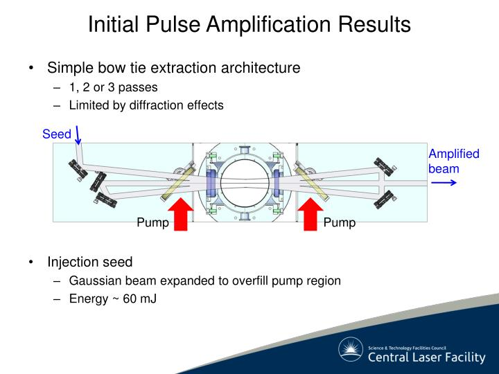 Initial Pulse Amplification Results