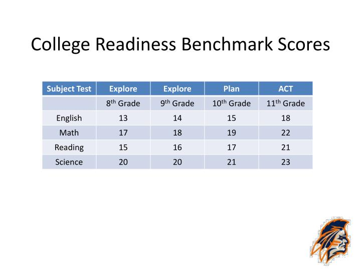 College Readiness Benchmark Scores