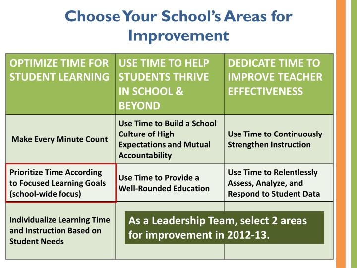 Choose Your School's Areas for Improvement